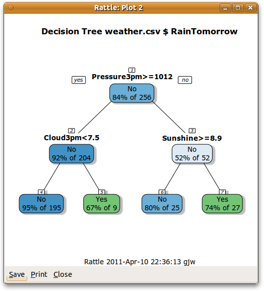 Togaware rattle screenshots gnome r data mining decision tree plot ccuart Gallery